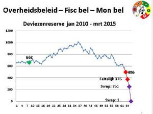 deviezenreserve_jan2010-mrt2015jpg